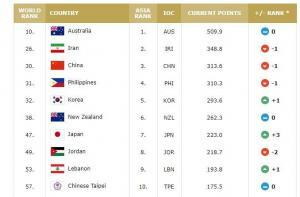 中国男篮世界排名下滑1位 排名第30位亚洲第三