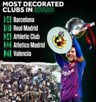 94-91!巴萨总冠军数高居五大联赛第一,力压皇马,梅西狂拿34冠!