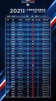 申花公布新赛季中超32人大名单 5外援强势出征