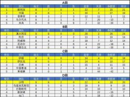 40强赛最终积分榜:国足成为成绩最好的小组第2 晋级12强