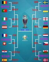 欧洲杯1/8决赛情况解析:上半场强队大混战 下半场英德抢先机