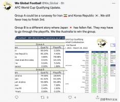 足球大数据:两队确定出局,国足出线概率仅0.4%,日本第二名